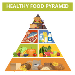 Healthy food pyramid. Different groups of products