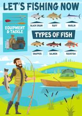 Fishing equipment, fisherman and fish
