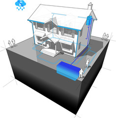 diagram of a classic colonial house with rainwater harvesting system