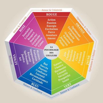 Psychologie des Couleurs - Diagramme en Français - Signification des Couleurs - Outil