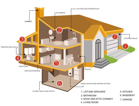 Home inspection sections