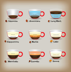 Coffee types and their preparation, EPS10 Vector, Info-graphic
