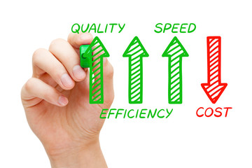 Increased Quality Efficiency Speed Decreased Cost