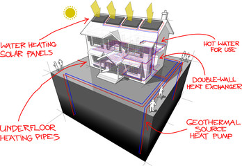 house with ground source heat pump with 4 wells as source of energy for heating and floor heating and solar panels on the roof and red hand drawn technology definitions over it