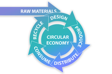 Illustration of concept circular economy