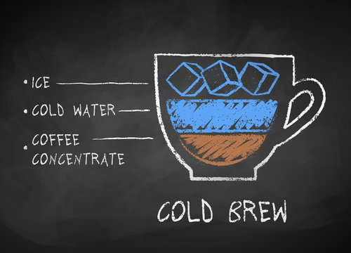 Chalk drawn sketch of Cold Brew coffee