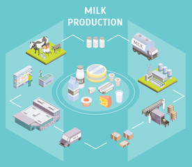 Production Delivering Milk Concept 3d Isometric View. Vector
