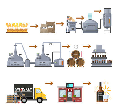 Whiskey production process. Aging and bottling drink