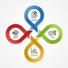 PDCA - with icon Plan Do Check Act in cycle line cross step block Vector illustration.