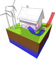 diagram of a detached  house with floor heating on the ground floor and radiators on the first floor and air source heat pump as source of energy and wind turbines as source for electric energy