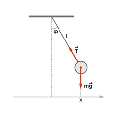 Pendulum (mathematics) with velocity and acceleration vectors