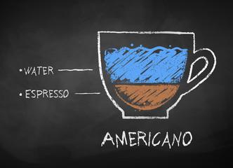 Vector chalk drawn sketch of Americano coffee