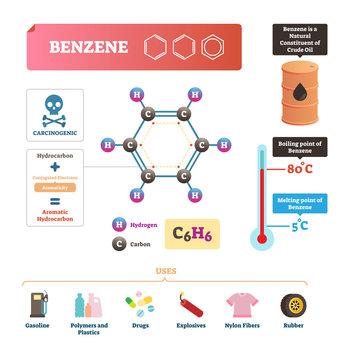 Benzene vector illustration. Chemical molecular substance with C6H6 formula