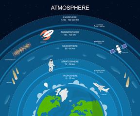 Fototapeta Cartoon Atmosphere Layers Card Poster Background. Vector