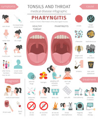 Tonsils and throat diseases. Pharyngitis symptoms, treatment icon set. Medical infographic design