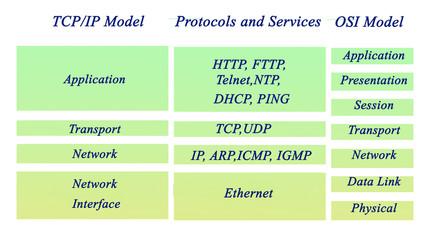 Fototapeta OSI and TCP/IP protocols