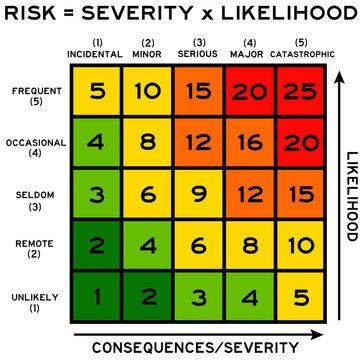 risk severity and likelihood