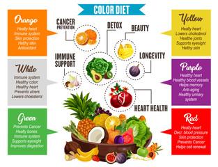Color diet, vegetables and fruits information