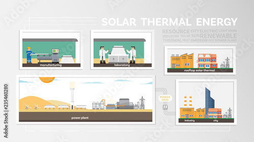 solar thermal energy, how to produce solar thermal, solar