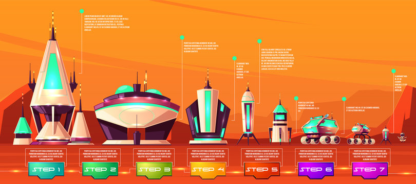 Mars colonization steps, space transport technological evolution stages cartoon vector infographics time line with spaceship, futuristic building, exploration rovers and astronaut on planet surface