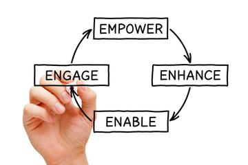 Empower Enhance Enable Engage Diagram Concept