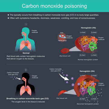The typically occurs from breathing in carbon monoxide toxic gas (CO) in to body large quantities..Often with symptoms headache, dizziness, weakness, vomiting, and loss of consciousness.