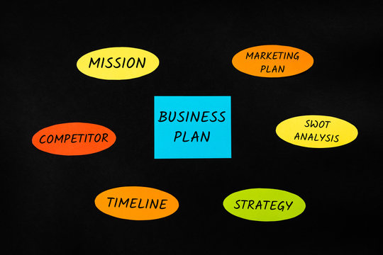 mind map with black background and colorful signs for business plan
