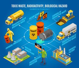 Toxic Waste Hazard Isometric Flowchart