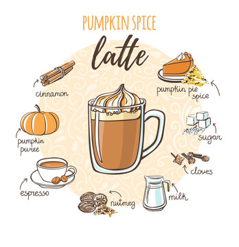 Vector illustration with soft hot drink Pumpkin spice latte. Hand drawn glass cup with non alcoholic beverage, doodle ingredients and spices. Sketch recipe card with isolated doodle objects. - Vector