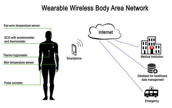 Wearable Wireless Body Area Network
