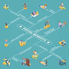 Social Benefits Isometric Flowchart