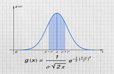 Gauss bell function