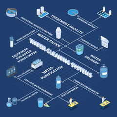 Water Cleaning Systems Isometric Flowchart