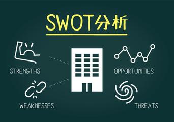 フレームワーク、SWOT分析の黒板イメージ