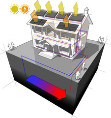 house with ground source heat pump and solar panels on the roof as source of energy for heating and radiators and photovoltaic panels on the roof