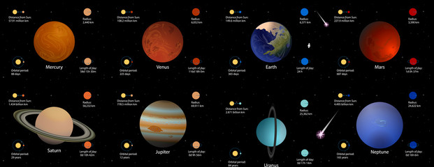 Planets of the Solar System vector illustration. Set of eight planets of the Solar System with basic information