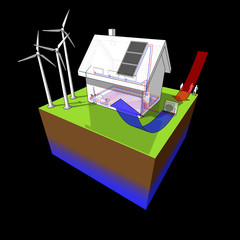 detached  house with floor heating on the ground floor and radiators on the first floor and air source heat pump as source of energy and wind turbines as source for electric energy and solar panels
