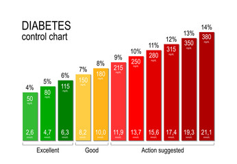 Diabetes control chart. for a diabetic maintaining an acceptable blood sugar level is key to staying healthy