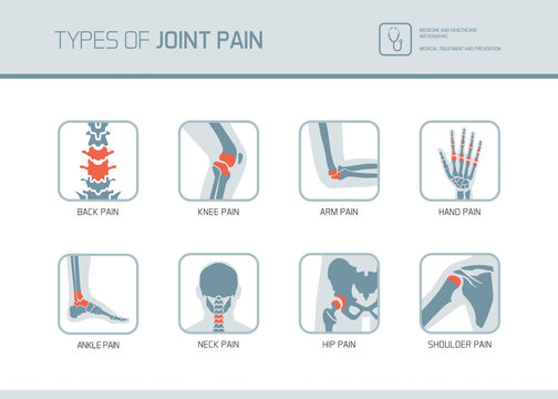 Types of joint pain