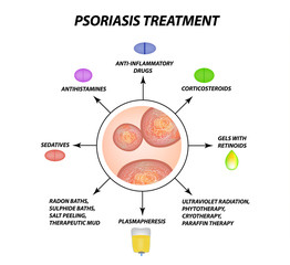 Psoriasis treatment. Eczema, dermatitis skin disease psoriasis. Infographics. Vector illustration on isolated background.