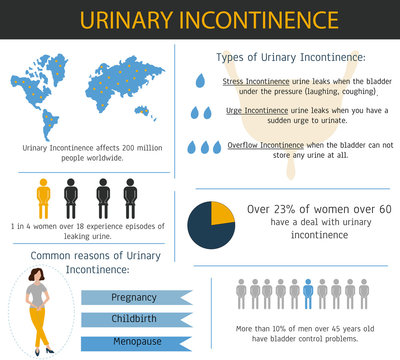 Urinary incontinence Infographic with sample data. Vector illustration
