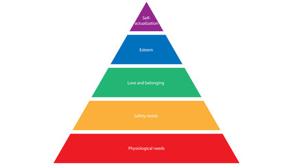 Maslow's hierarchy of needs. Abraham Maslow pyramid of needs vector design Fotomurales