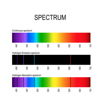 spectrum. Spectral line for example hydrogen. Emission lines and Absorption lines