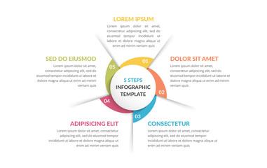 Circle Diagram - Five Elements
