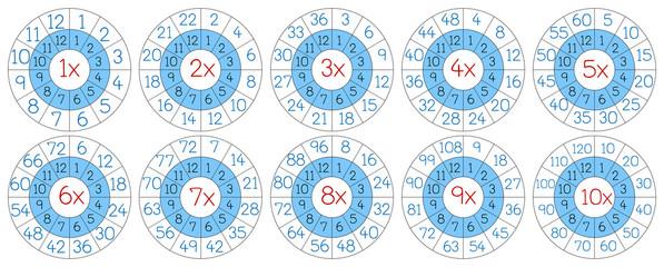 Set of multiplication circle