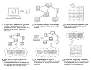 How Blockchain Works - Infographic showing basic steps during blockchain transaction process - Unfilled Outline