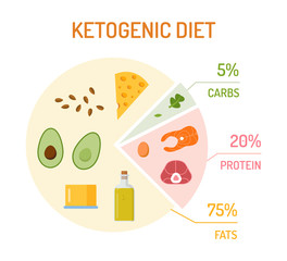 Ketogenic diet chart. The percentage of fats, proteins and carbs. Flat design. Keto vector illustration.
