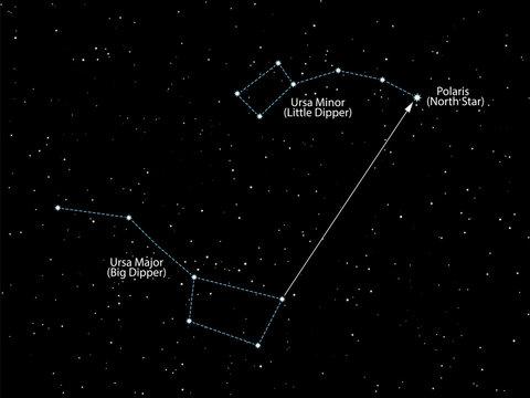 North star Polaris. Night  starry sky with with constellations of Ursa Major and Ursa Minor