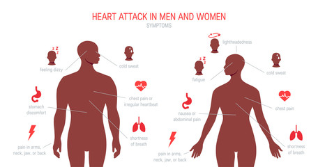 Heart attack symptoms in flat style, vector