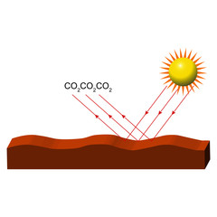 Physics - Sunlight and carbon dioxide versiyon 01